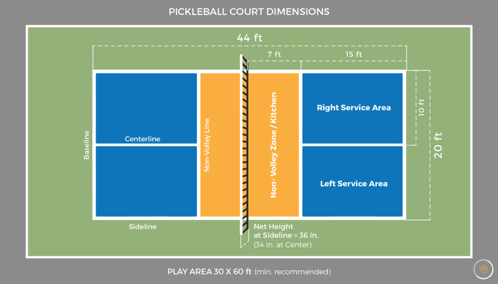 Pickleball: Rules, Court Dimensions, Terminology, How To Play & Equipment